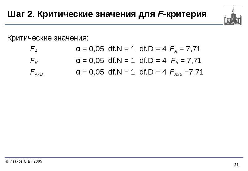 Шаг 2. Критические значения для F-критерия Критические значения: FA α = 0,05 df. N = 1 df. D = 4 FA