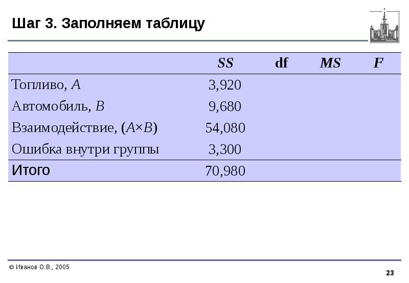 Шаг 3. Заполняем таблицу Таблица результатов вычислений