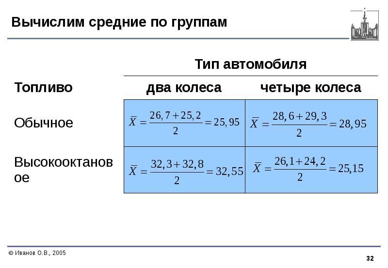Вычислим средние по группам