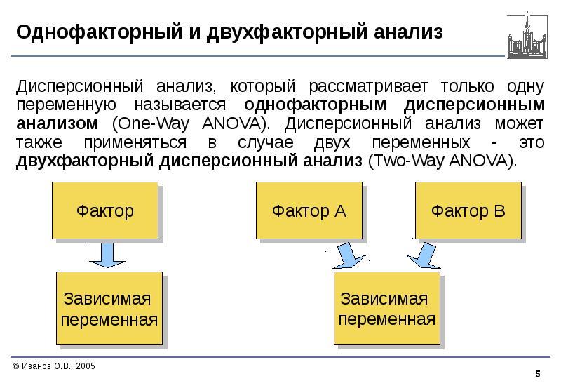 Однофакторный и двухфакторный анализ Дисперсионный анализ, который рассматривает только одну перемен