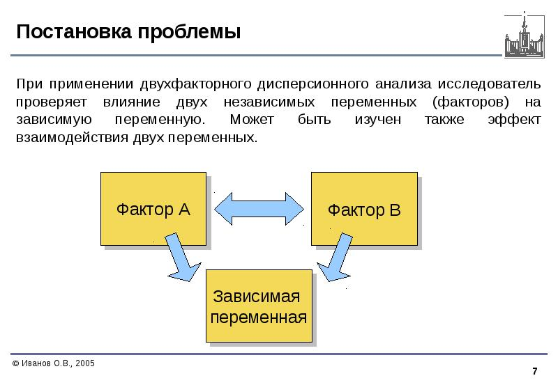 Постановка проблемы При применении двухфакторного дисперсионного анализа исследователь проверяет вли