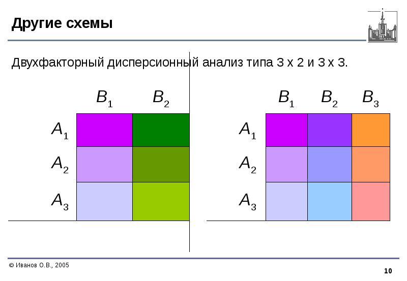 Другие схемы Двухфакторный дисперсионный анализ типа 3 х 2 и 3 х 3.