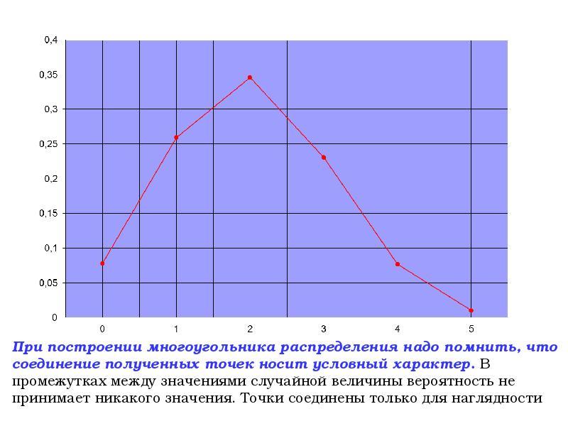 Случайные величины, законы их распределения и числовые характеристики, слайд 13