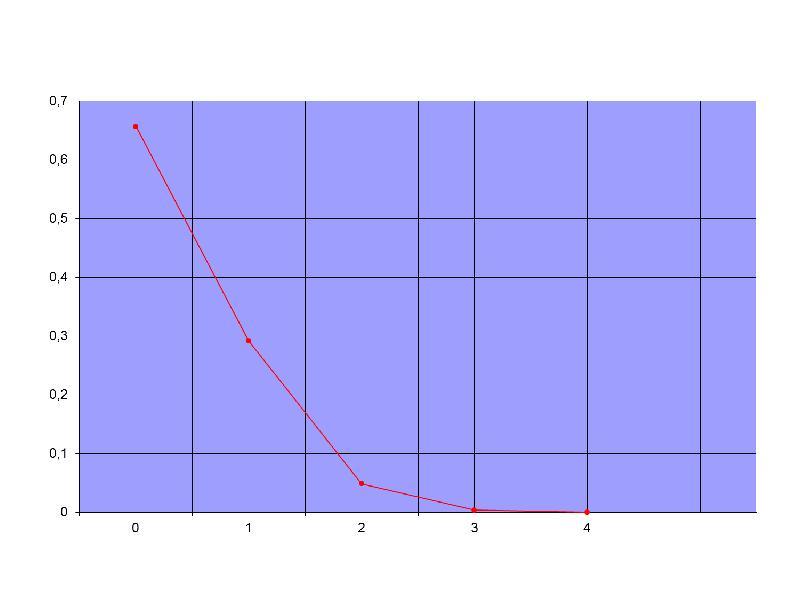 Случайные величины, законы их распределения и числовые характеристики, слайд 16