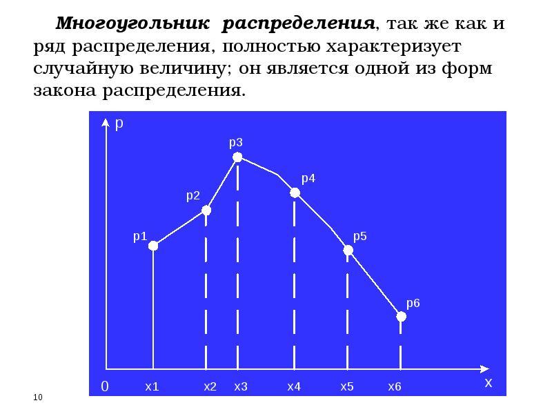 Многоугольник распределения, так же как и ряд распределения, полностью характеризует случайную велич