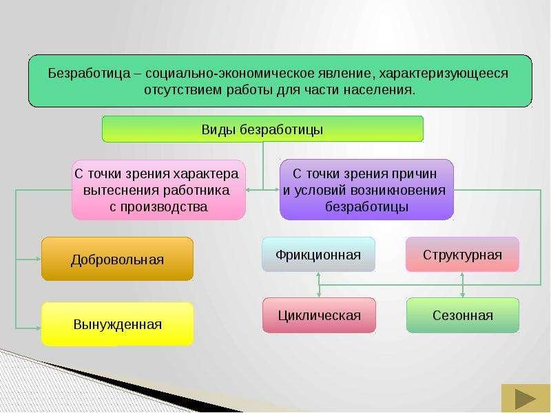 Безработица: причины и последствия, рис. 11
