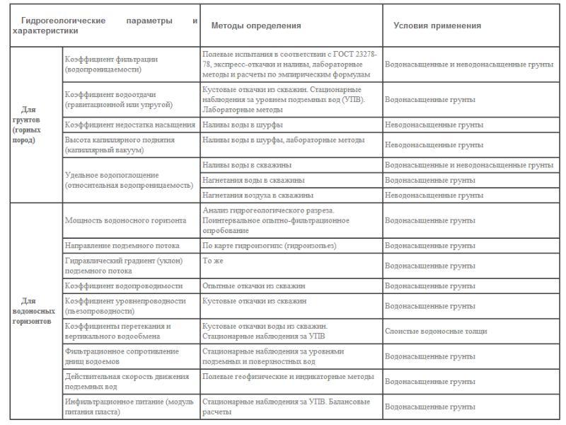 Инженерное обеспечение гидротехнического строительства, слайд 110