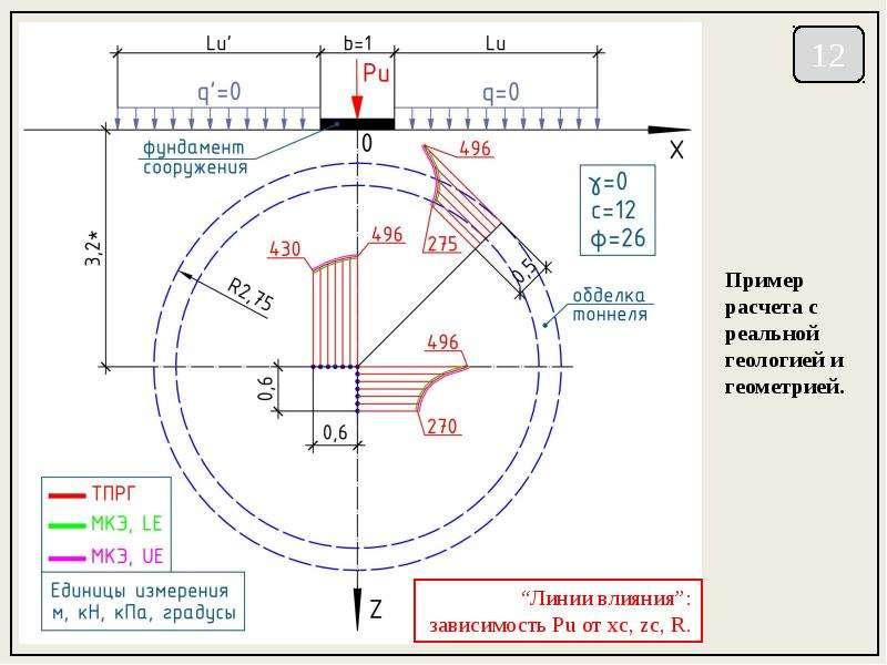 Несущая способность грунтовых оснований с учетом подземных сооружений, слайд 12