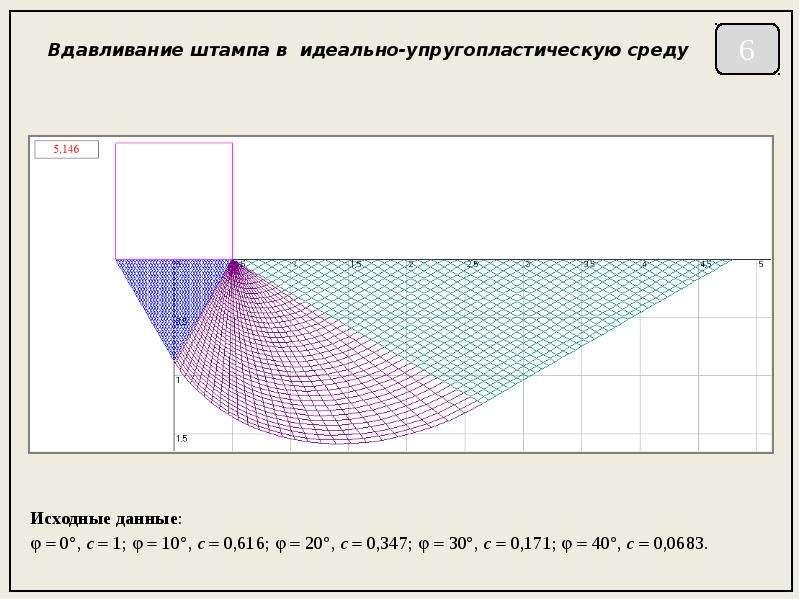 Вдавливание штампа в идеально-упругопластическую среду Исходные данные:   0, c  1;   10, c 