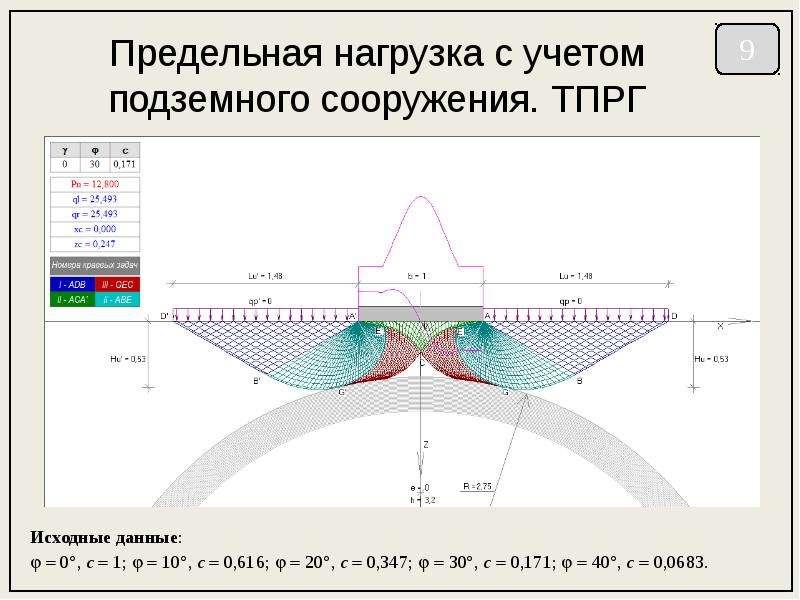 Предельная нагрузка с учетом подземного сооружения. ТПРГ Исходные данные:   0, c  1;   10, c