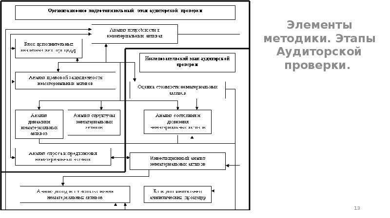 Элементы методики. Этапы Аудиторской проверки. Элементы методики. Этапы Аудиторской проверки.