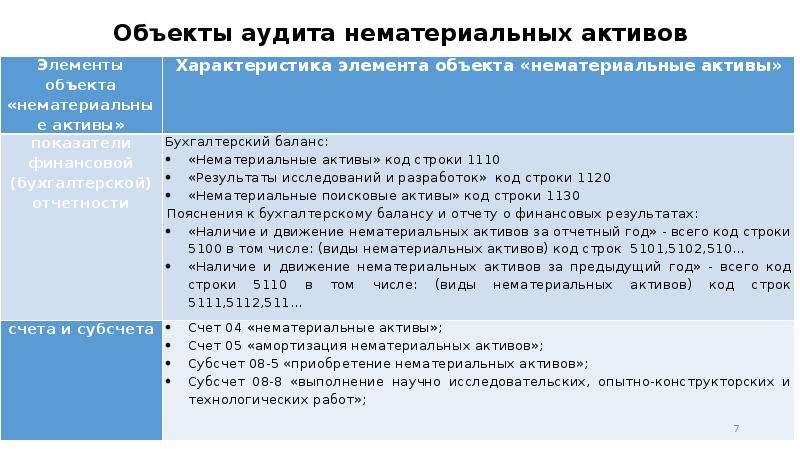 Объекты аудита нематериальных активов