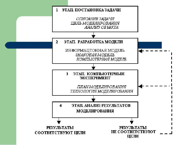 Основные этапы моделирования. Постановка задачи, слайд 17