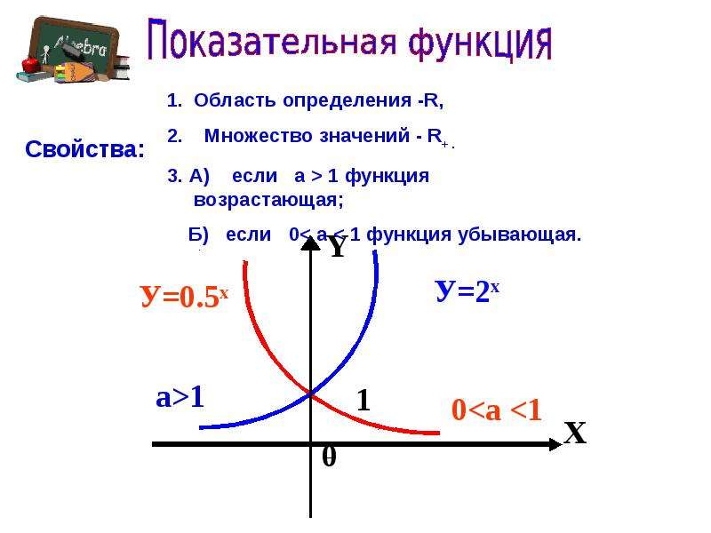 Показательная функция, уравнения, неравенства, слайд 4