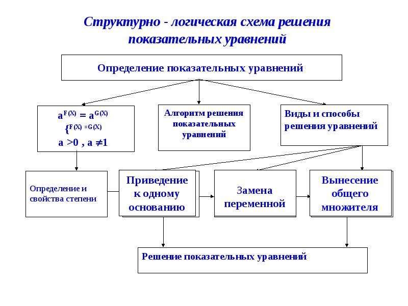 Показательная функция, уравнения, неравенства, слайд 6