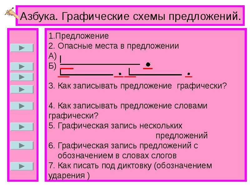 1. Предложение 2. Опасные места в предложении А) Б) 3. Как записывать предложение графически? 4. Как