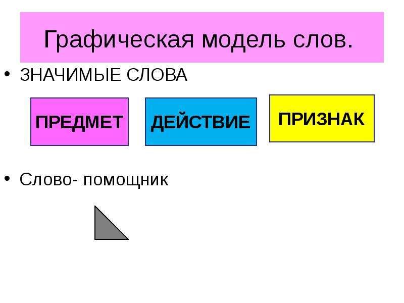 Графическая модель слов. ЗНАЧИМЫЕ СЛОВА Слово- помощник