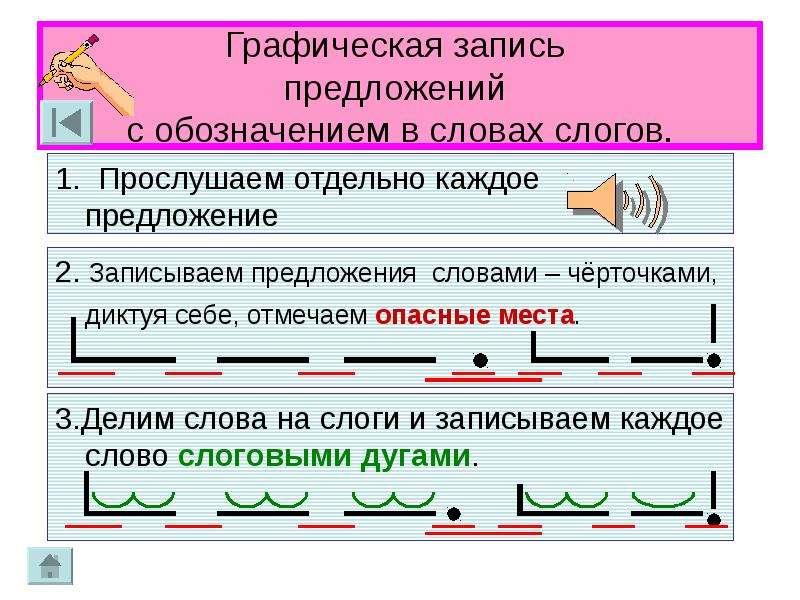 Графическая запись предложений с обозначением в словах слогов.