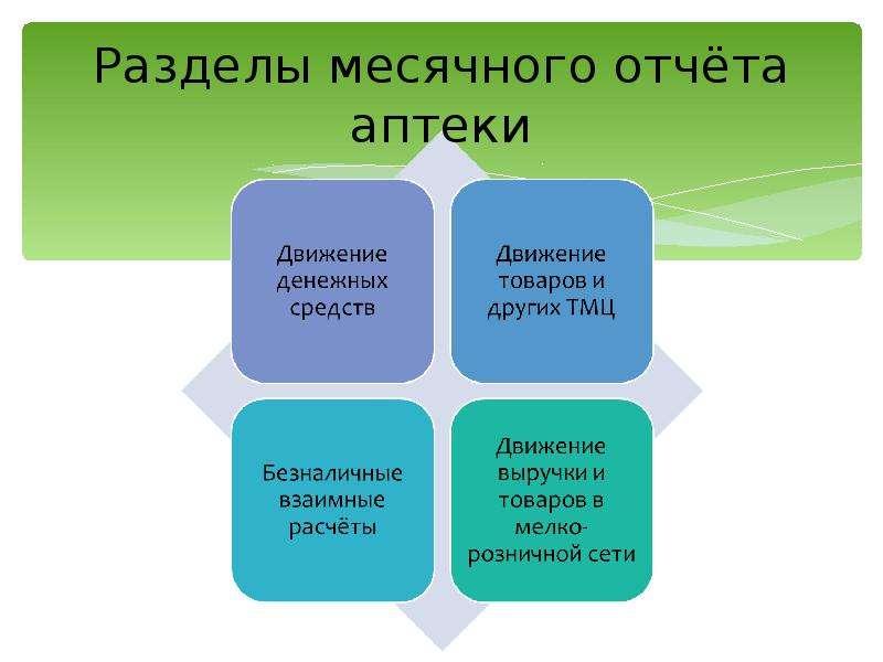Разделы месячного отчёта аптеки