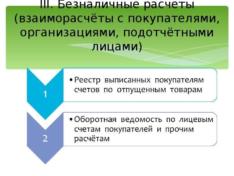 III. Безналичные расчеты (взаиморасчёты с покупателями, организациями, подотчётными лицами)