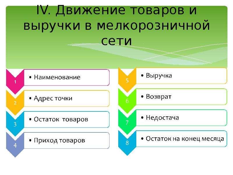 IV. Движение товаров и выручки в мелкорозничной сети