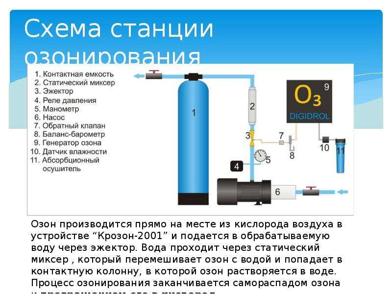 Схема станции озонирования
