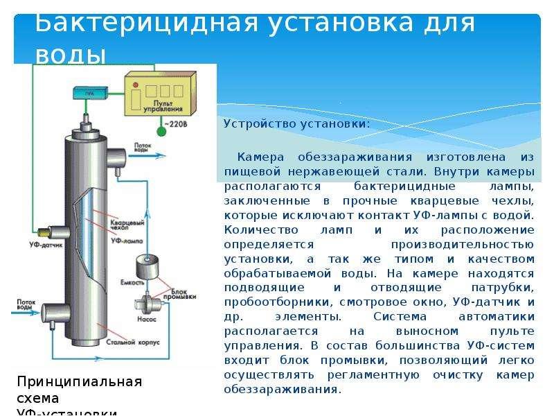 Бактерицидная установка для воды Устройство установки: Камера обеззараживания изготовлена из пищевой
