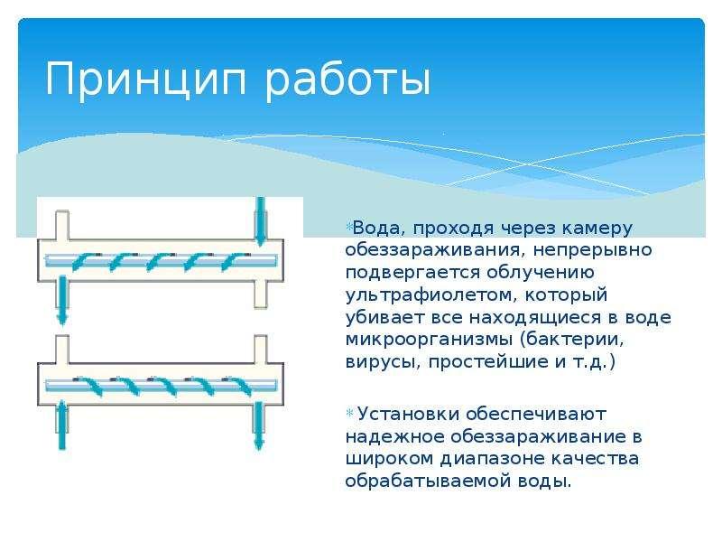 Принцип работы Вода, проходя через камеру обеззараживания, непрерывно подвергается облучению ультраф