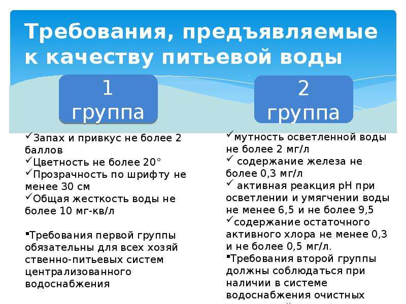 Требования, предъявляемые к качеству питьевой воды