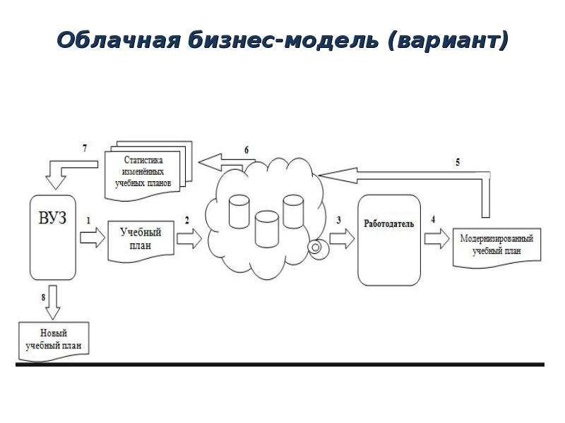 Облачная бизнес-модель (вариант)