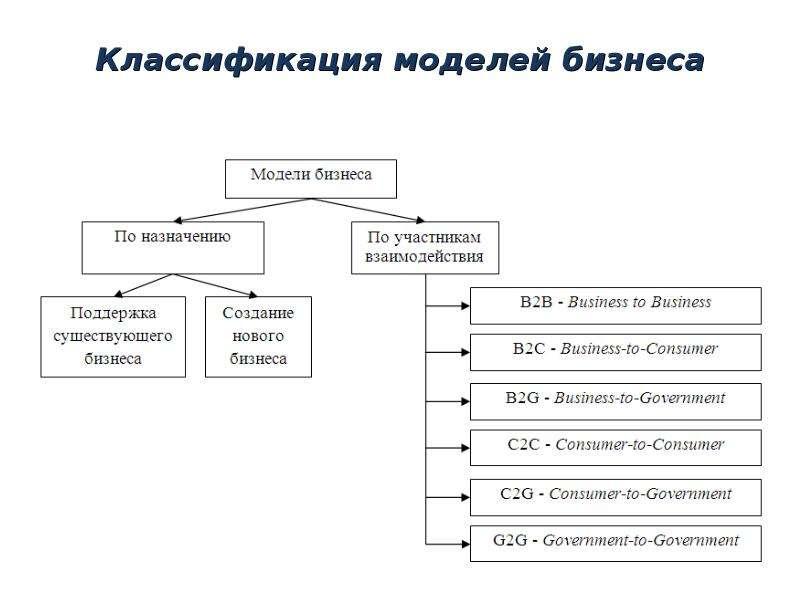 Классификация моделей бизнеса