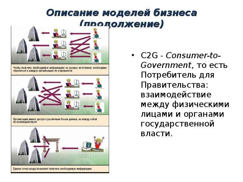 Описание моделей бизнеса (продолжение) C2G - Consumer-to-Government, то есть Потребитель для Правите