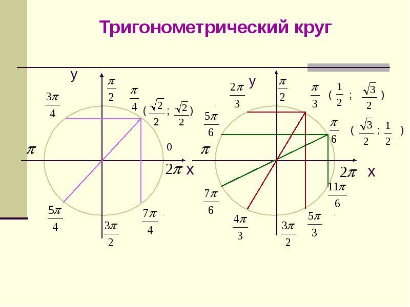 числа на окружности тригонометрия картинки это знаю, чувствую