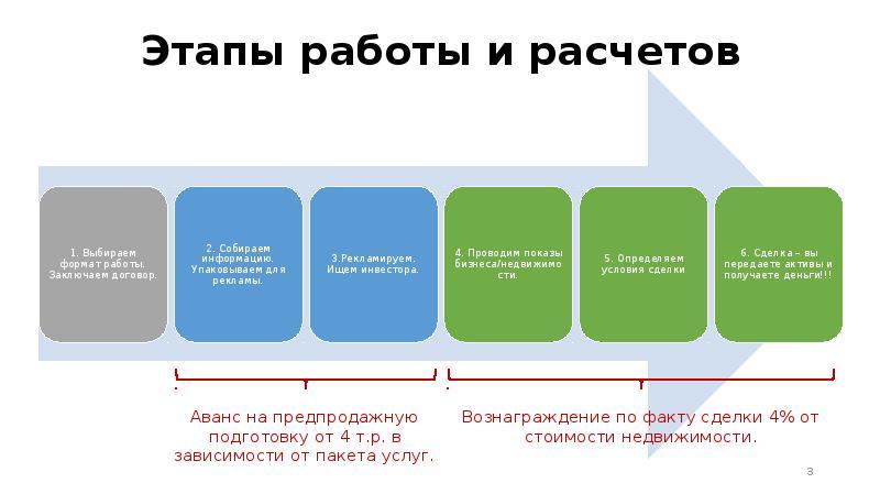 Этапы работы и расчетов