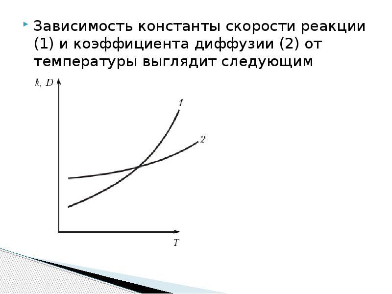 Зависимость константы скорости реакции (1) и коэффициента диффузии (2) от температуры выглядит следу