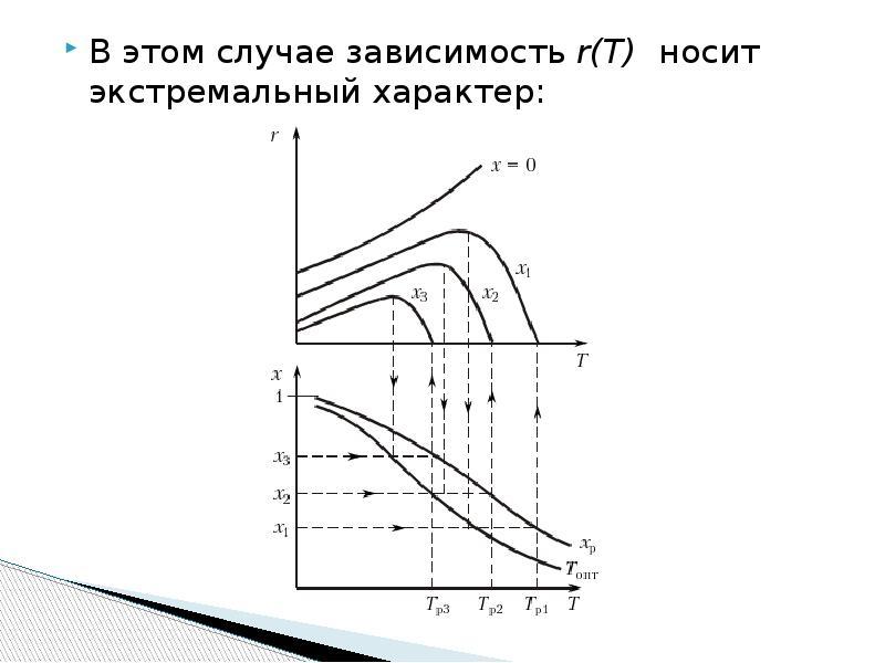 В этом случае зависимость r(T) носит экстремальный характер: В этом случае зависимость r(T) носит эк