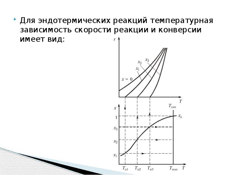 Для эндотермических реакций температурная зависимость скорости реакции и конверсии имеет вид: Для эн