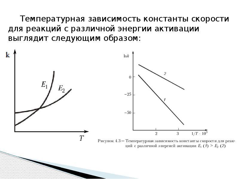 Температурная зависимость константы скорости для реакций с различной энергии активации выглядит след