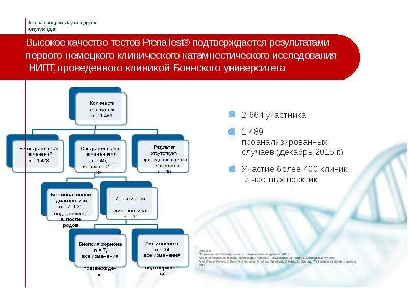 Высокое качество тестов PrenaTest® подтверждается результатами первого немецкого клинического катамн