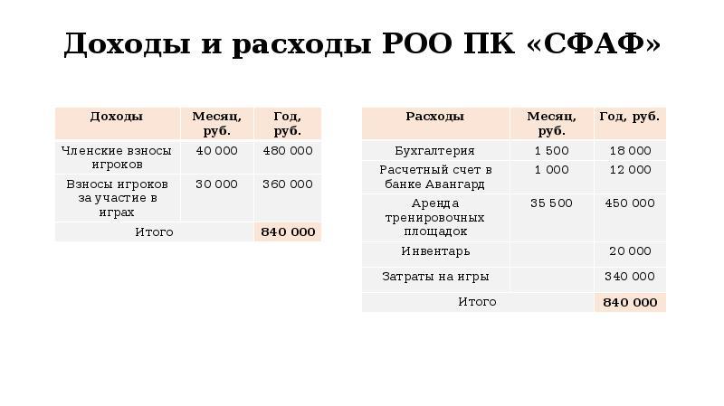 Доходы и расходы РОО ПК «СФАФ»