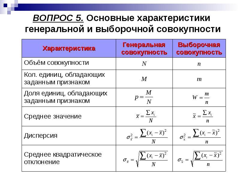 ВОПРОС 5. Основные характеристики генеральной и выборочной совокупности