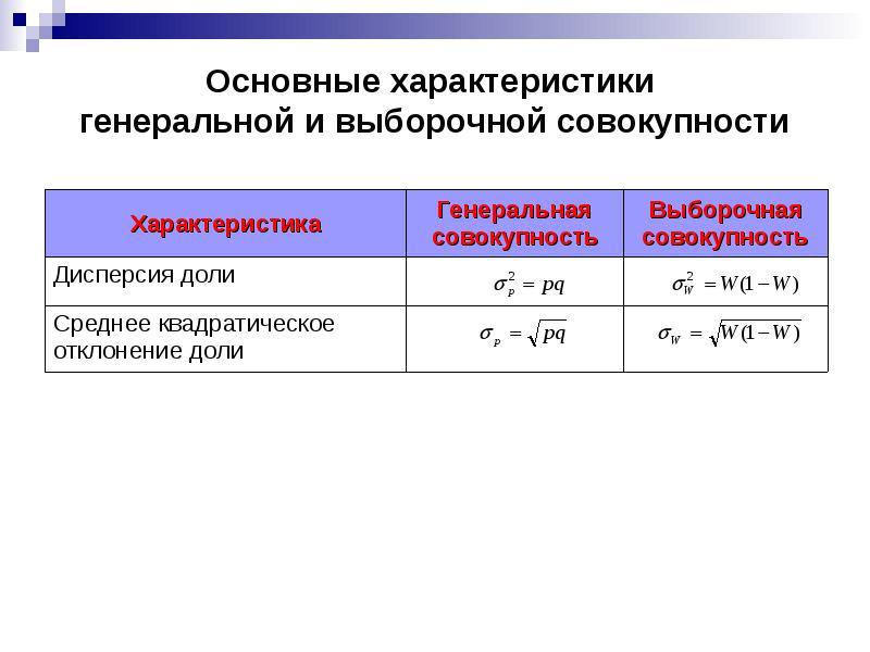 Основные характеристики генеральной и выборочной совокупности
