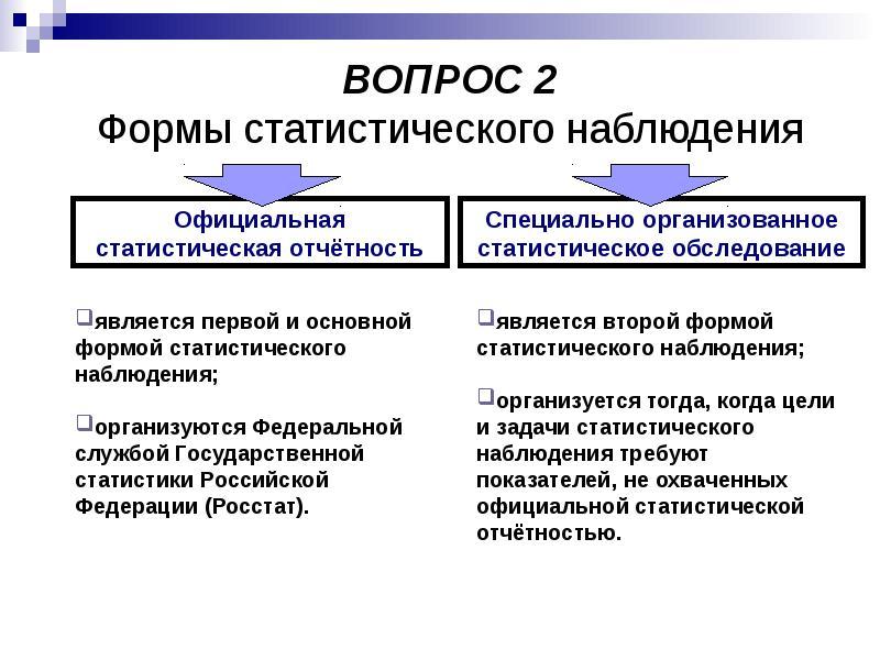 Понятие и значение статистического наблюдения, слайд 9