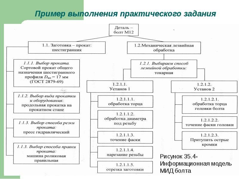 Построение информационной модели метода изготовления изделия, слайд 9