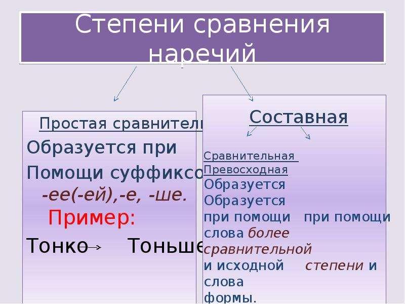 Степени сравнения наречий Простая сравнительная Образуется при Помощи суффиксов -ее(-ей),-е, -ше. Пр