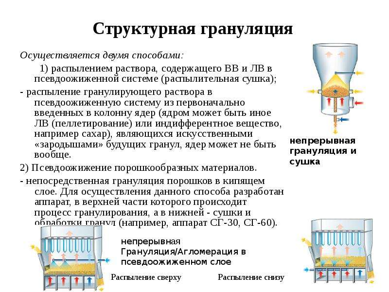 Структурная грануляция Осуществляется двумя способами: 1) распылением раствора, содержащего ВВ и ЛВ