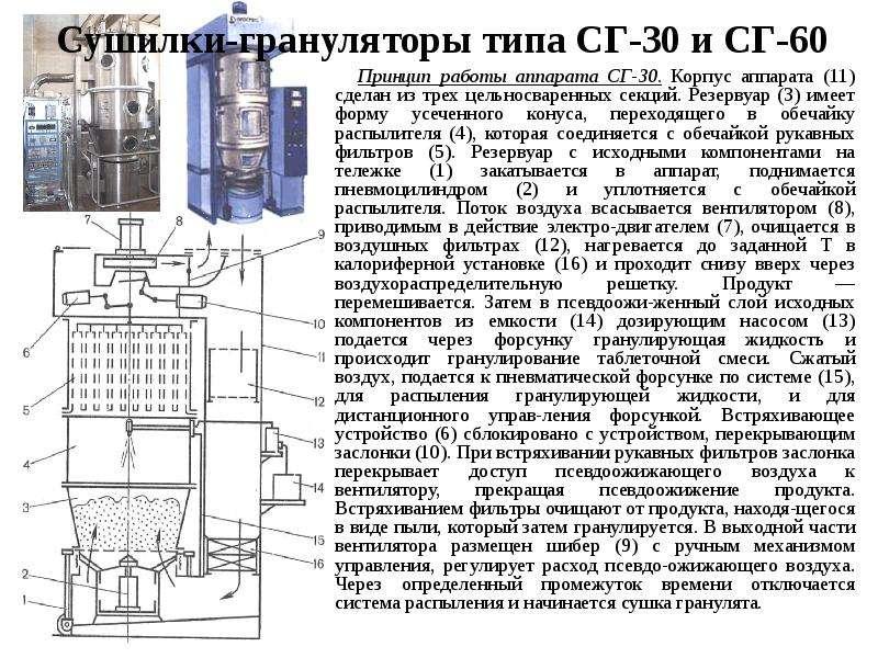 Сушилки-грануляторы типа СГ-30 и СГ-60 Принцип работы аппарата СГ-30. Корпус аппарата (11) сделан из