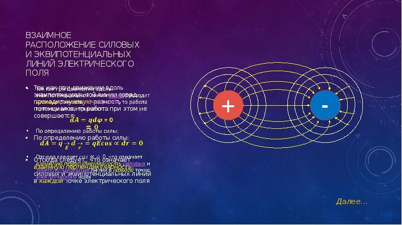 Взаимное расположение Силовых и эквипотенциальных линий электрического поля