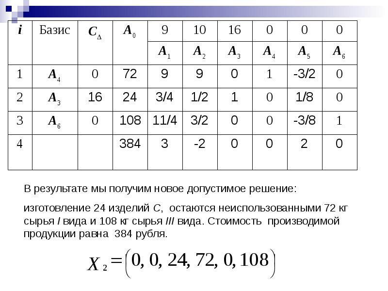 Поверхности вращения. Поверхности, образованные вращением кривых второго порядка, слайд 34