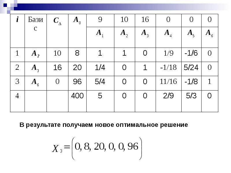 Поверхности вращения. Поверхности, образованные вращением кривых второго порядка, слайд 37